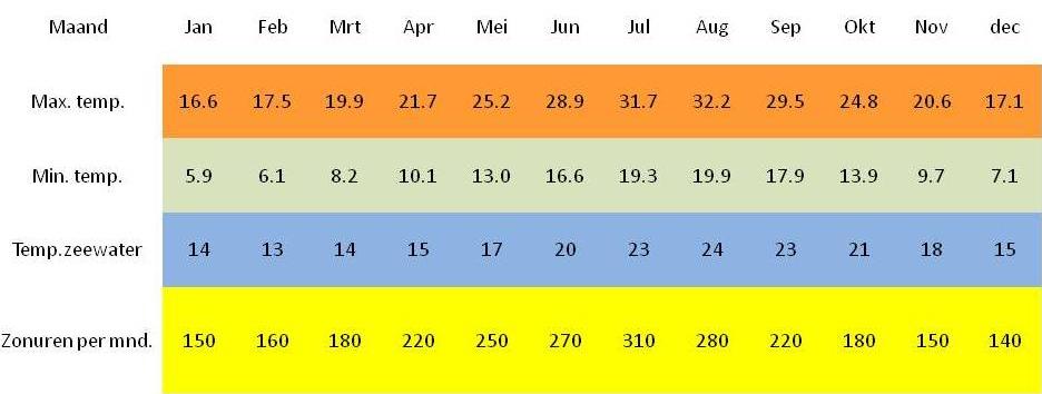 overzicht klimaat jaar costa blanca